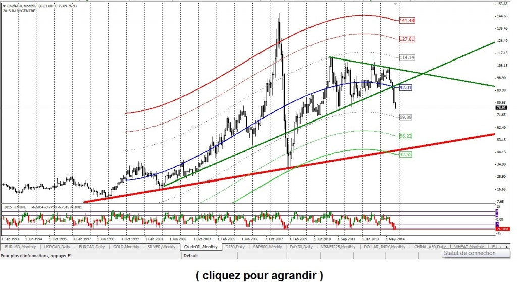 Crude oil 2014